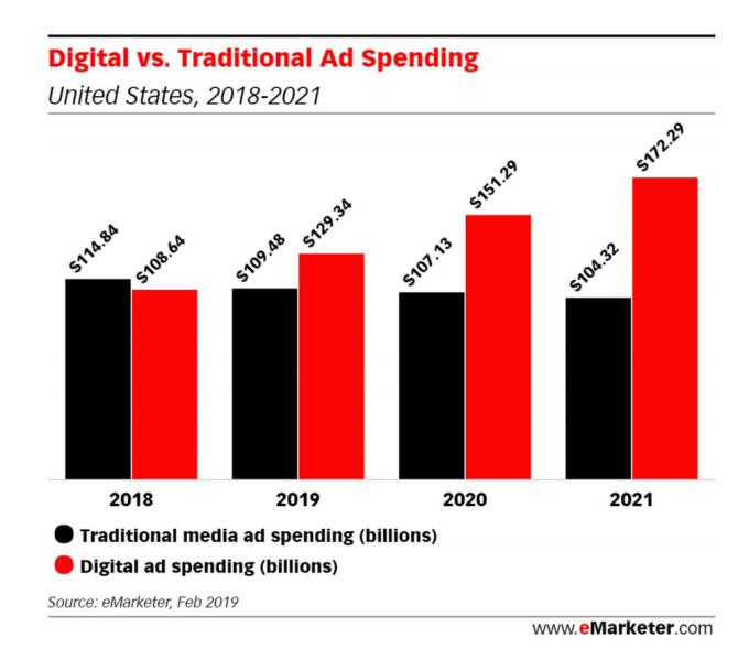 2019 digital outlook
