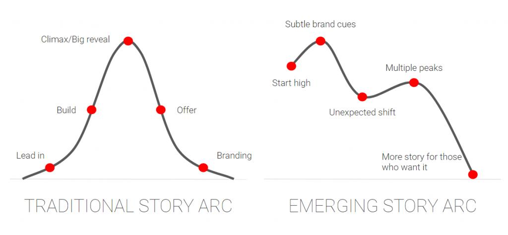 emerging story arc